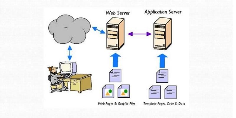 nguyên lý hoạt động app server