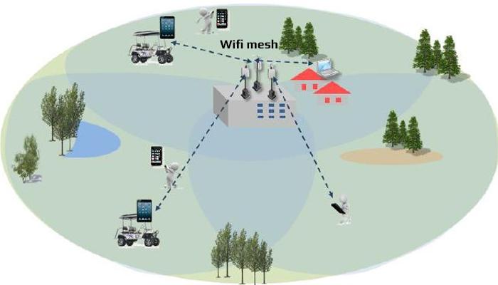 Hệ thống wifi mesh là gì?